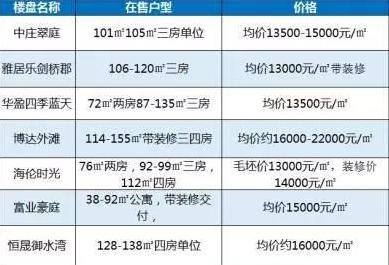 2017广东中山最新楼盘报价表一览