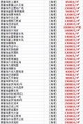 2019年秦皇岛房价暴跌原因都有哪些导致的?
